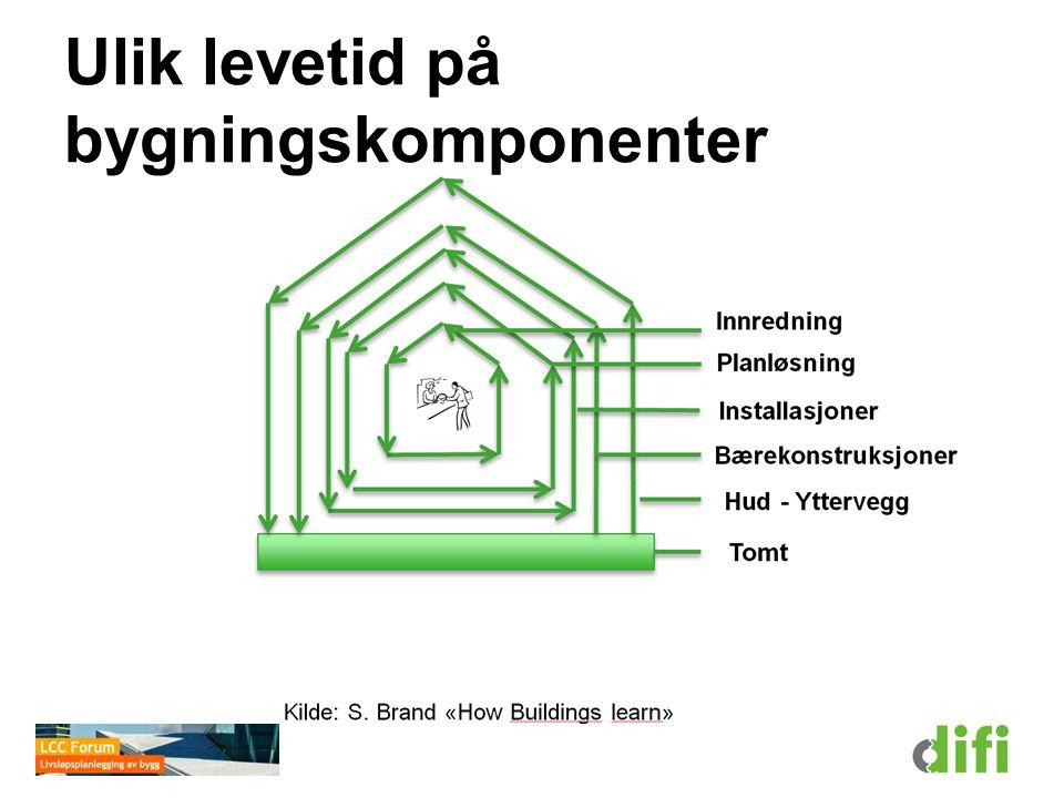 Hvor lenge varer bygningskomponenter.