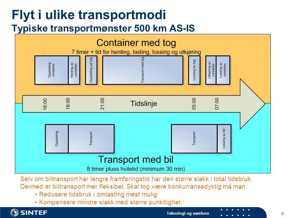 Teknologi og samfunn 8 Flyt i ulike transportmodi Typiske transportmønster 500 km AS-IS Selv om biltransport har lengre framføringstid har den større