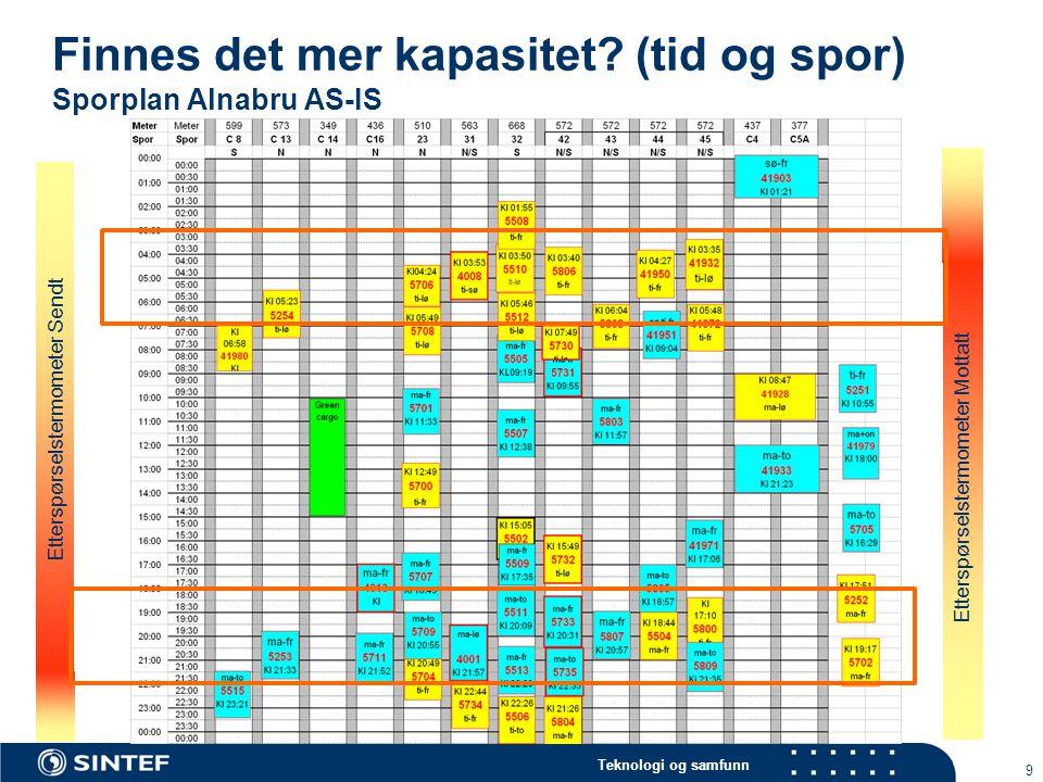 Teknologi og samfunn 9 Finnes det mer kapasitet? (tid og spor) Sporplan Alnabru AS-IS Etterspørselstermometer Sendt Etterspørselstermometer Mottatt