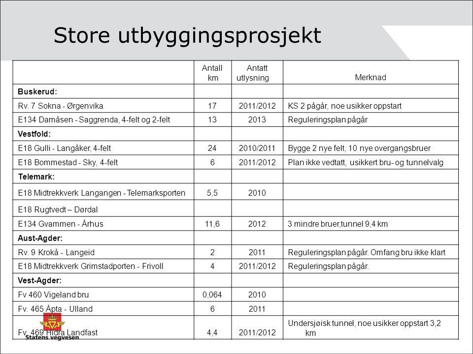 Store utbyggingsprosjekt Antall km Antatt utlysningMerknad Buskerud: Rv. 7 Sokna - Ørgenvika172011/2012KS 2 pågår, noe usikker oppstart E134 Damåsen -