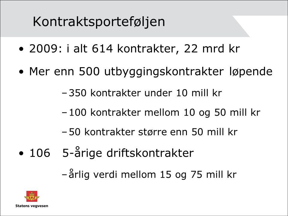 Kontraktsporteføljen 2009: i alt 614 kontrakter, 22 mrd kr Mer enn 500 utbyggingskontrakter løpende –350 kontrakter under 10 mill kr –100 kontrakter mellom 10 og 50 mill kr –50 kontrakter større enn 50 mill kr 106 5-årige driftskontrakter –årlig verdi mellom 15 og 75 mill kr