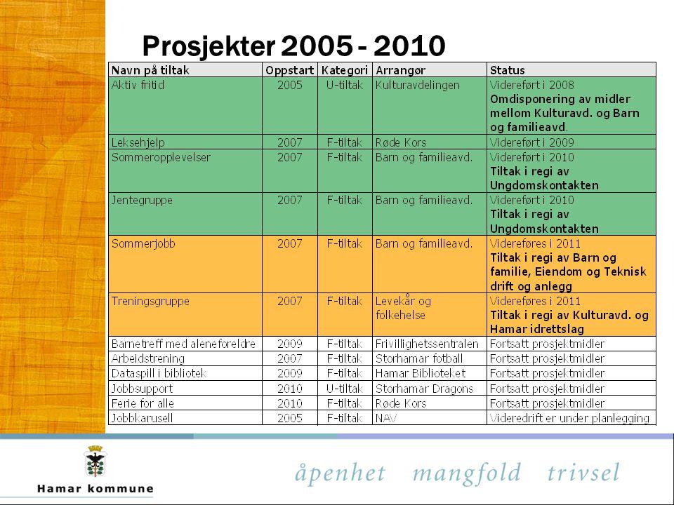 Prosjekter 2005 - 2010
