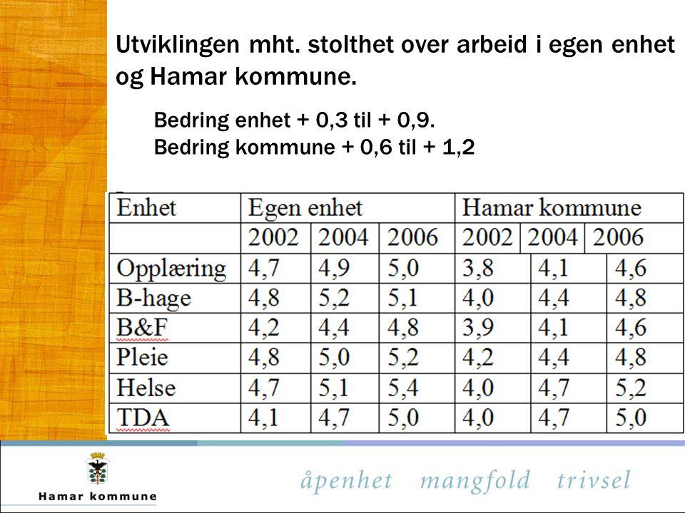 Utviklingen mht. stolthet over arbeid i egen enhet og Hamar kommune.