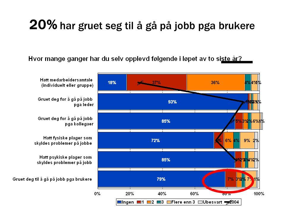 20% har gruet seg til å gå på jobb pga brukere