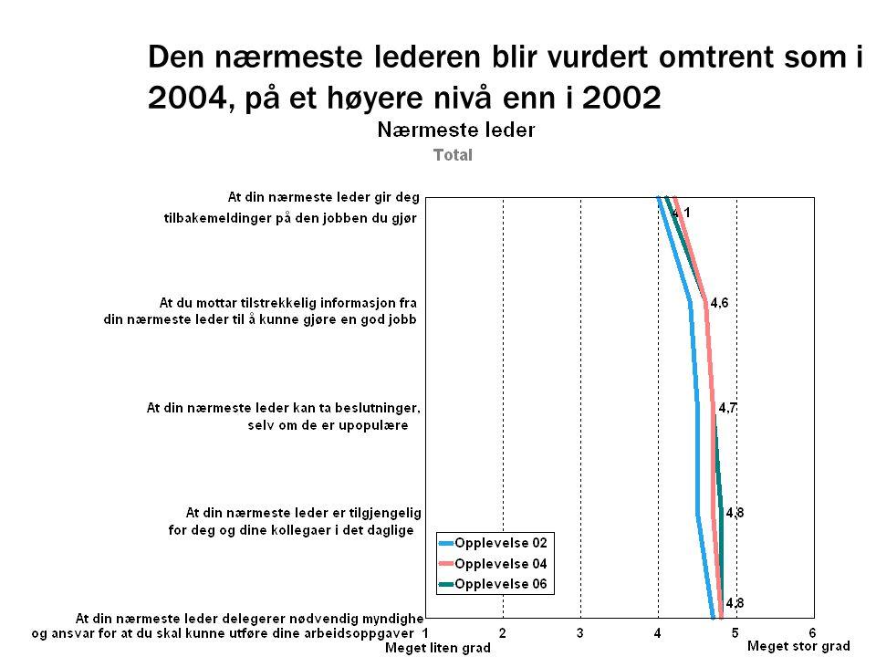 Den nærmeste lederen blir vurdert omtrent som i 2004, på et høyere nivå enn i 2002