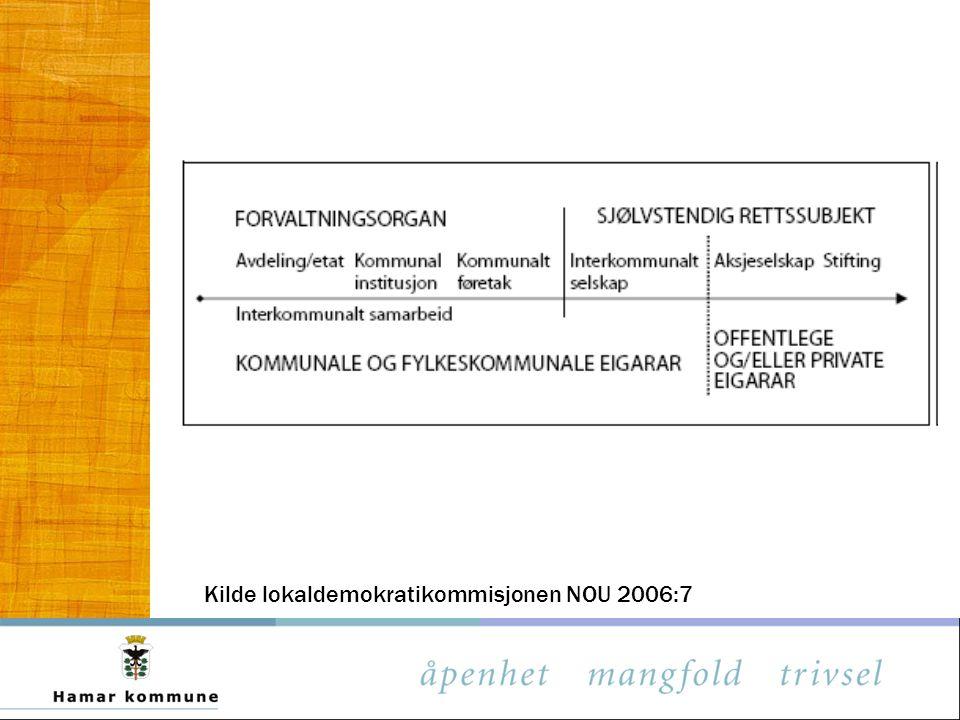 Hamar kommunes prinsipper for eierstyring og selskapsledelse Krav til: –tydelig angivelse av selskapets virksomhet –selskapskapital og utbytte –at eierbeslutninger fattes i formelle organer for eierstyring –styrets sammensetning og kjønnsbalanse –styrets arbeid –styremedlemmers uavhengighet –samfunnsansvar og ivaretakelse av sektorpolitiske målsettinger –rapportering