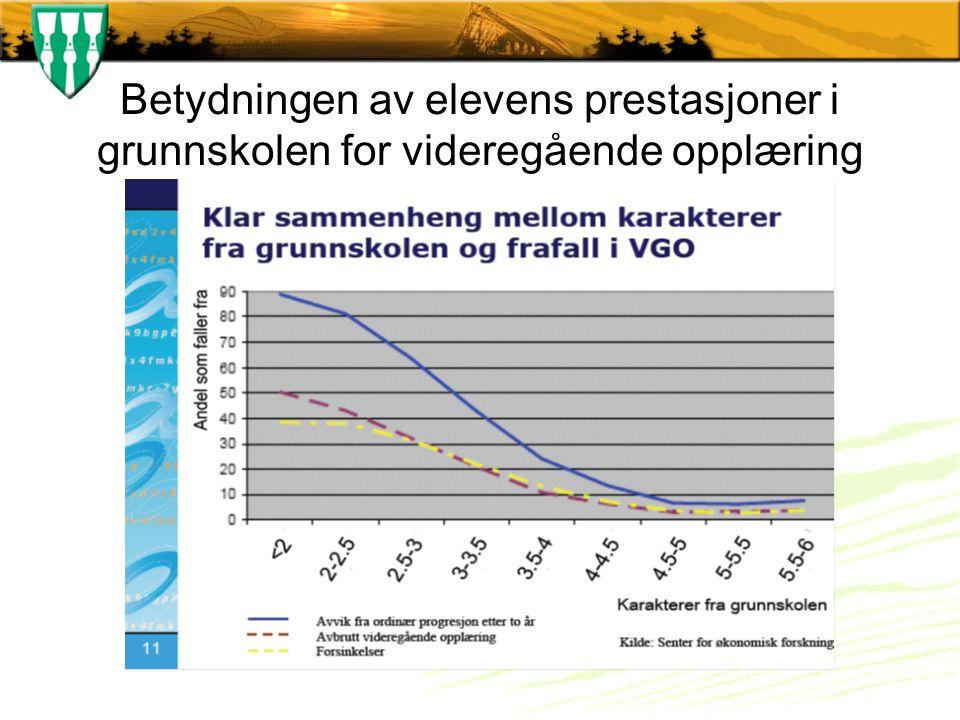 Figuren viser andelen av elevene i Vg2 01.10.2008 som er i Vg3/lære 01.10.2009.