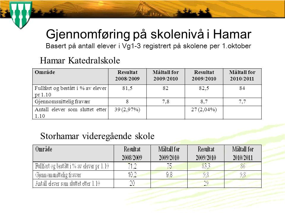 Gjennomføring på skolenivå i Hamar Basert på antall elever i Vg1-3 registrert på skolene per 1.oktober OmrådeResultat 2008/2009 Måltall for 2009/2010 Resultat 2009/2010 Måltall for 2010/2011 Fullført og bestått i % av elever pr 1.10 81,58282,584 Gjennomsnittelig fravær87,88,77,7 Antall elever som sluttet etter 1.10 39 (2,97%) 27 (2,04%) Hamar Katedralskole Storhamar videregående skole