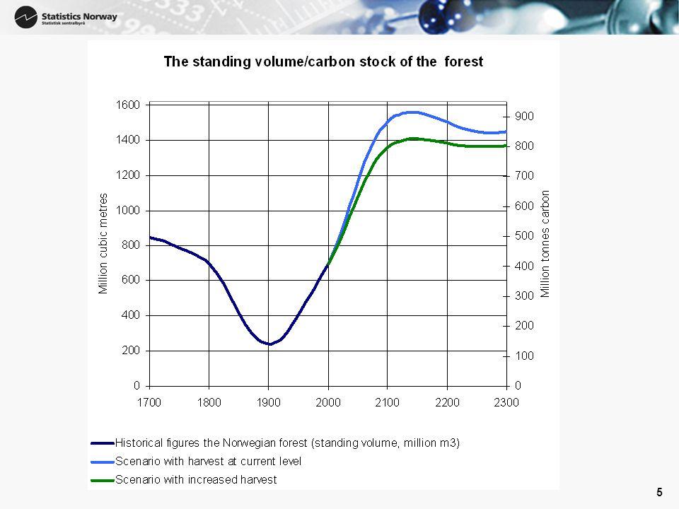 6 6 Hvorfor blir tilbakebetalingstiden 150 – 250 år? Trærne vokser jo opp igjen på 100 år.