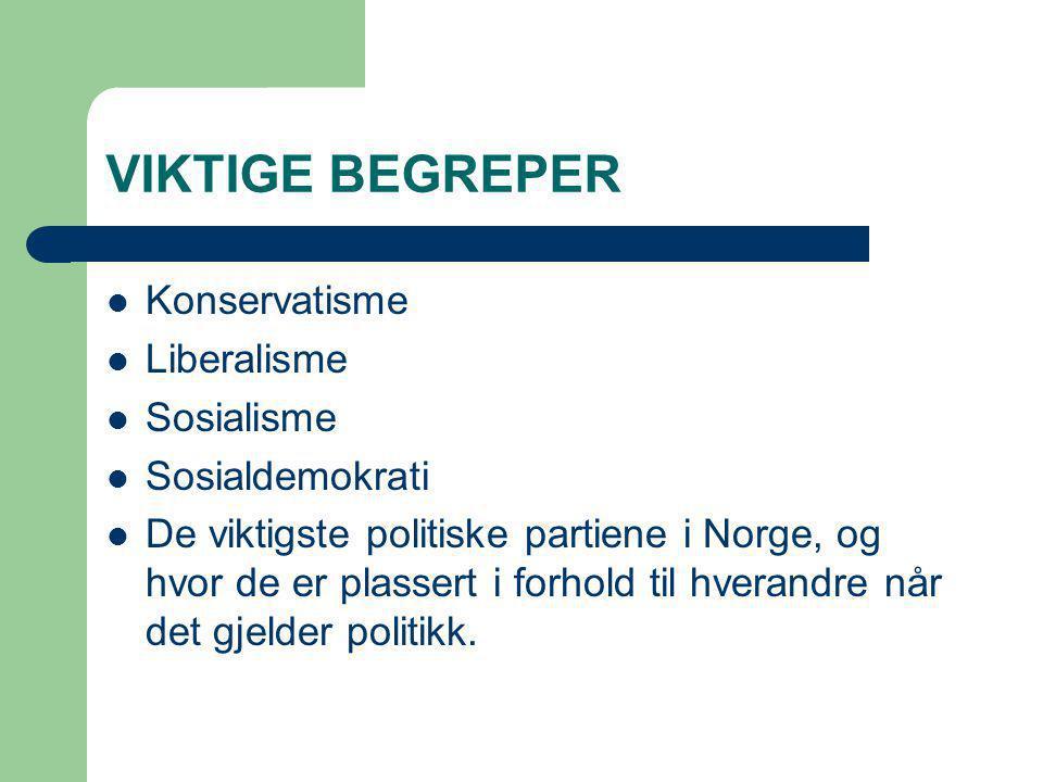 VIKTIGE BEGREPER Konservatisme Liberalisme Sosialisme Sosialdemokrati De viktigste politiske partiene i Norge, og hvor de er plassert i forhold til hv