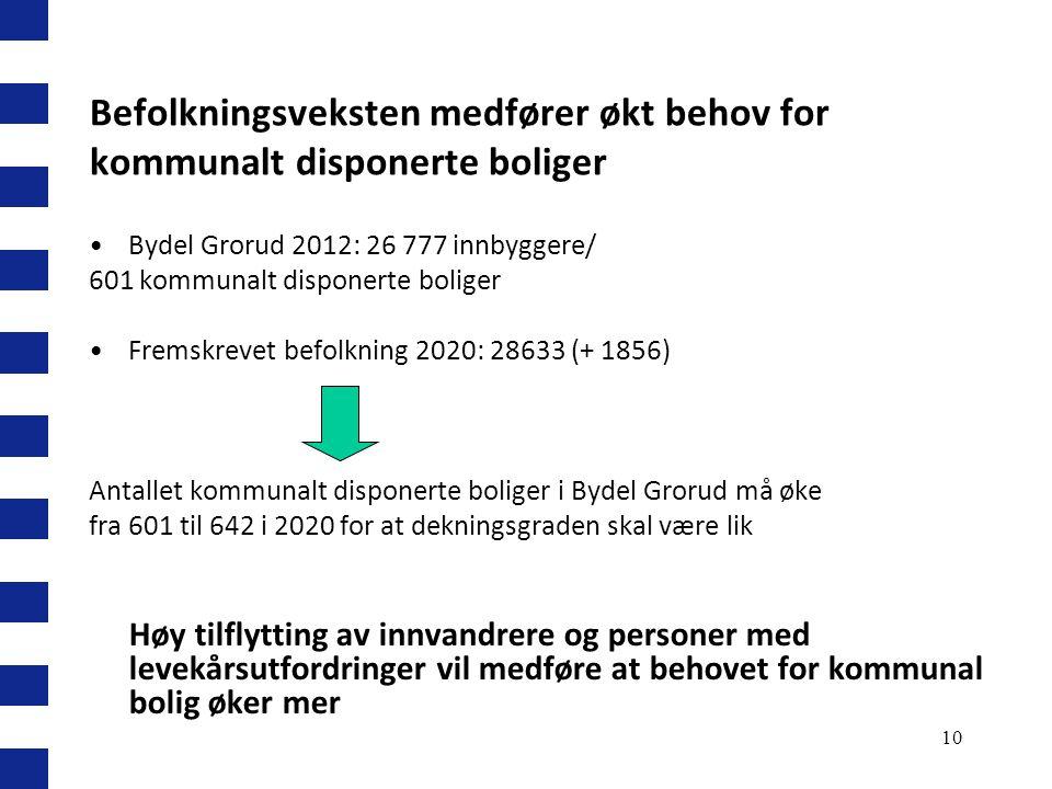 10 Befolkningsveksten medfører økt behov for kommunalt disponerte boliger Bydel Grorud 2012: 26 777 innbyggere/ 601 kommunalt disponerte boliger Frems