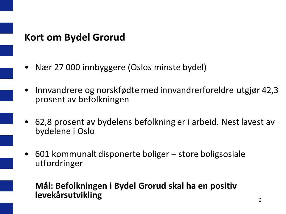 2 Kort om Bydel Grorud Nær 27 000 innbyggere (Oslos minste bydel) Innvandrere og norskfødte med innvandrerforeldre utgjør 42,3 prosent av befolkningen