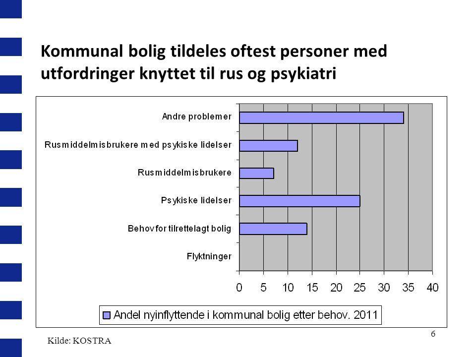 6 Kommunal bolig tildeles oftest personer med utfordringer knyttet til rus og psykiatri Kilde: KOSTRA