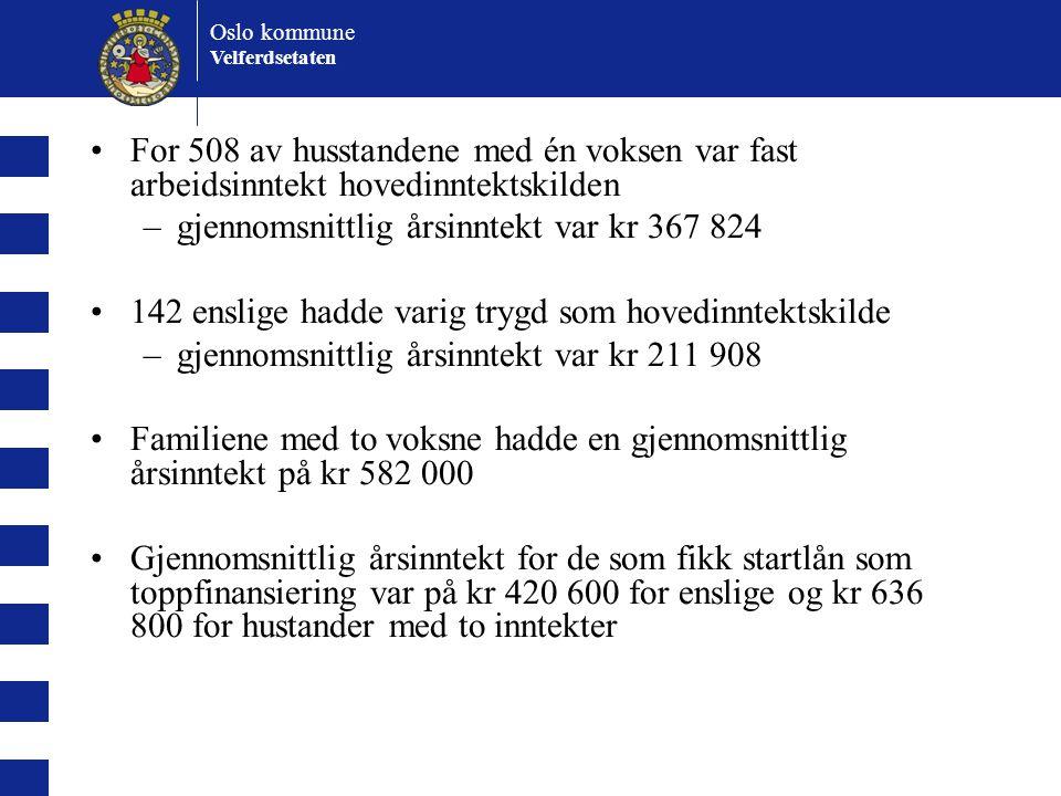 Oslo kommune Velferdsetaten For 508 av husstandene med én voksen var fast arbeidsinntekt hovedinntektskilden –gjennomsnittlig årsinntekt var kr 367 824 142 enslige hadde varig trygd som hovedinntektskilde –gjennomsnittlig årsinntekt var kr 211 908 Familiene med to voksne hadde en gjennomsnittlig årsinntekt på kr 582 000 Gjennomsnittlig årsinntekt for de som fikk startlån som toppfinansiering var på kr 420 600 for enslige og kr 636 800 for hustander med to inntekter