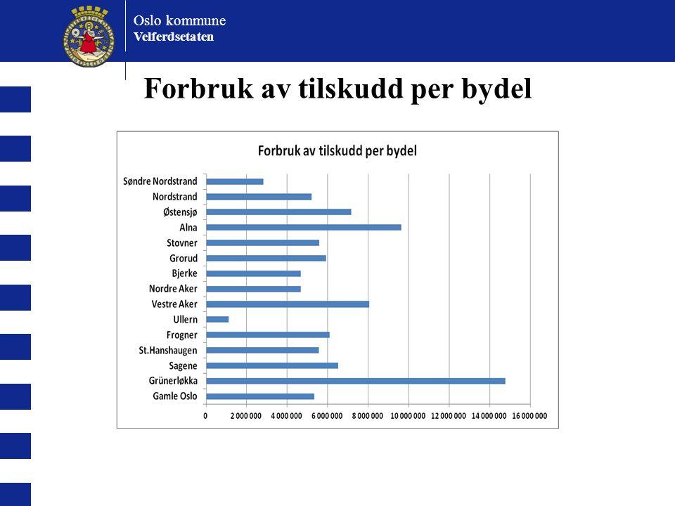 Oslo kommune Velferdsetaten Låntakernes bosettingsmønster