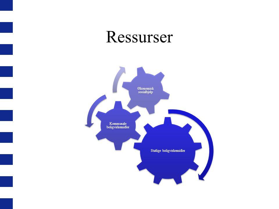 Ressurser Statlige boligvirkemidler Kommunale boligvirkemidler Økonomisk sosialhjelp