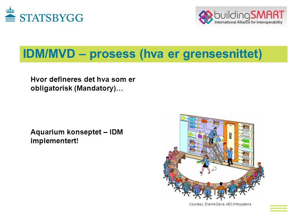 Courtesy: Dianne Davis, AEC Infosystems Hvor defineres det hva som er obligatorisk (Mandatory)… Aquarium konseptet – IDM implementert.
