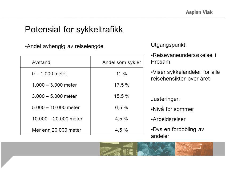 Potensial for sykkeltrafikk Andel avhengig av reiselengde.