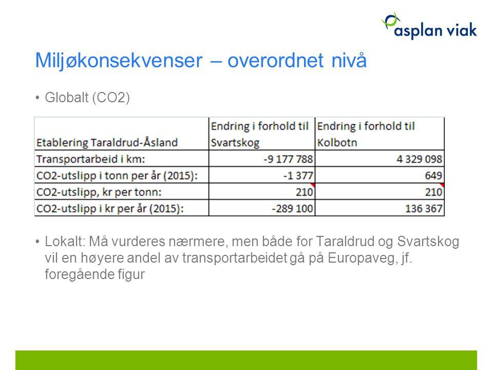 Miljøkonsekvenser – overordnet nivå Globalt (CO2) Lokalt: Må vurderes nærmere, men både for Taraldrud og Svartskog vil en høyere andel av transportarbeidet gå på Europaveg, jf.