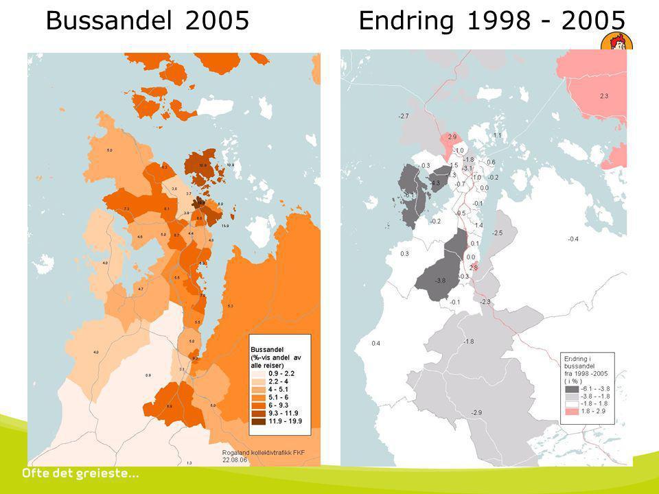 18. juli 2014 Bussandel 2005 Endring 1998 - 2005