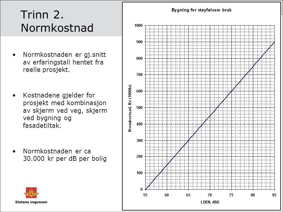 Trinn 2. Normkostnad Normkostnaden er gj.snitt av erfaringstall hentet fra reelle prosjekt. Kostnadene gjelder for prosjekt med kombinasjon av skjerm
