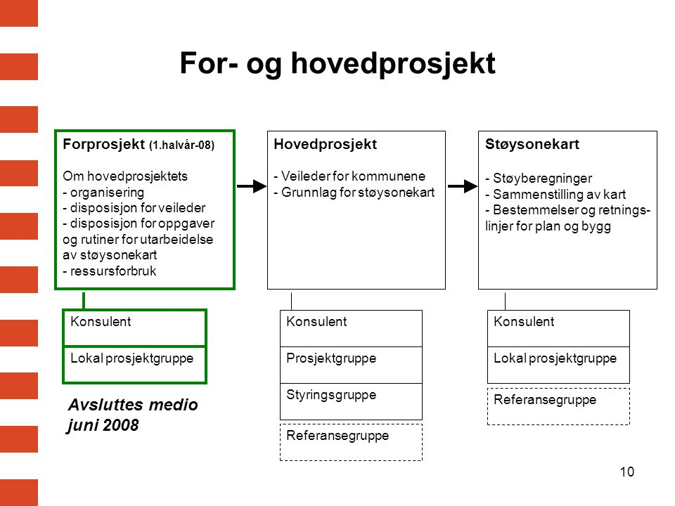 10 For- og hovedprosjekt Forprosjekt (1.halvår-08) Om hovedprosjektets - organisering - disposisjon for veileder - disposisjon for oppgaver og rutiner