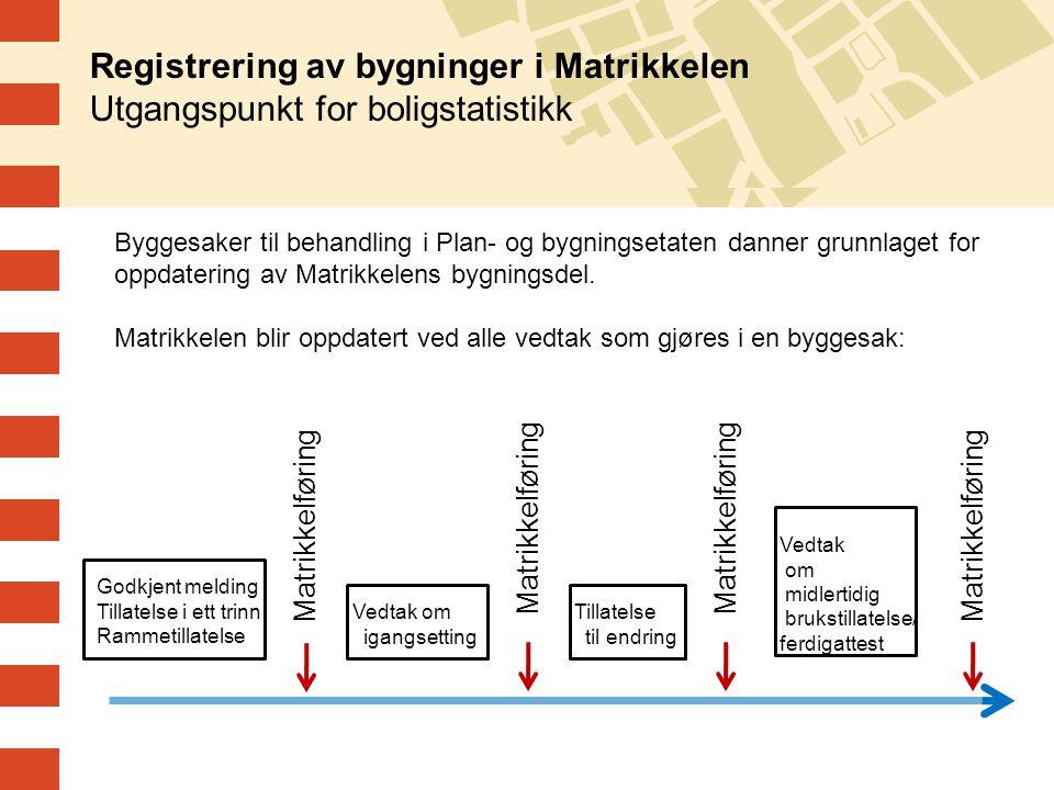 Registrering av bygninger i Matrikkelen Utgangspunkt for boligstatistikk Godkjent melding Tillatelse i ett trinn Rammetillatelse Vedtak om igangsettin