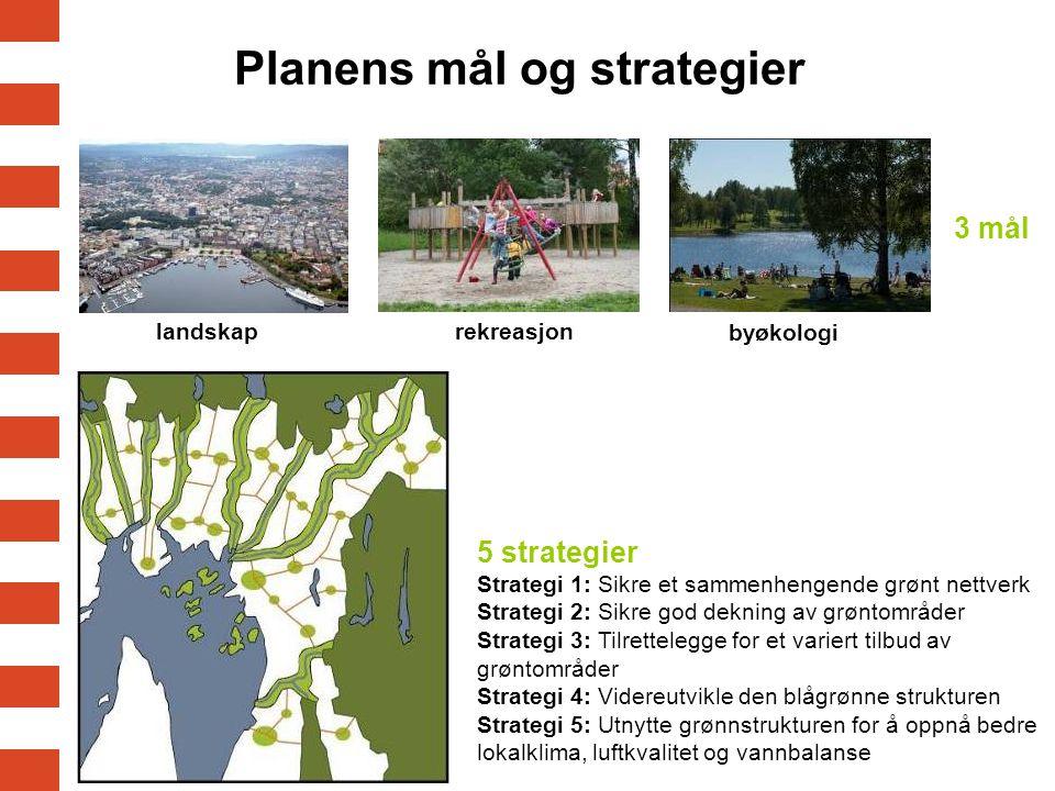 5 strategier Strategi 1: Sikre et sammenhengende grønt nettverk Strategi 2: Sikre god dekning av grøntområder Strategi 3: Tilrettelegge for et variert tilbud av grøntområder Strategi 4: Videreutvikle den blågrønne strukturen Strategi 5: Utnytte grønnstrukturen for å oppnå bedre lokalklima, luftkvalitet og vannbalanse Planens mål og strategier landskaprekreasjon byøkologi 3 mål