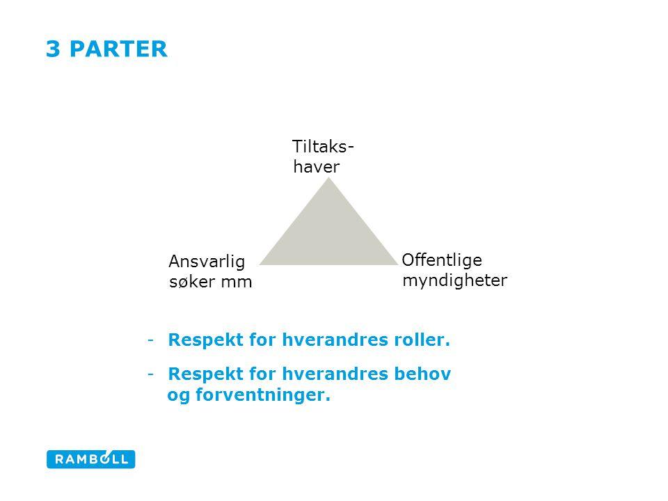 Partenes forventninger og behov: Aktørene i bransjen er gitt et oppdrag fra en tiltakshaver (oppdragsgiver).