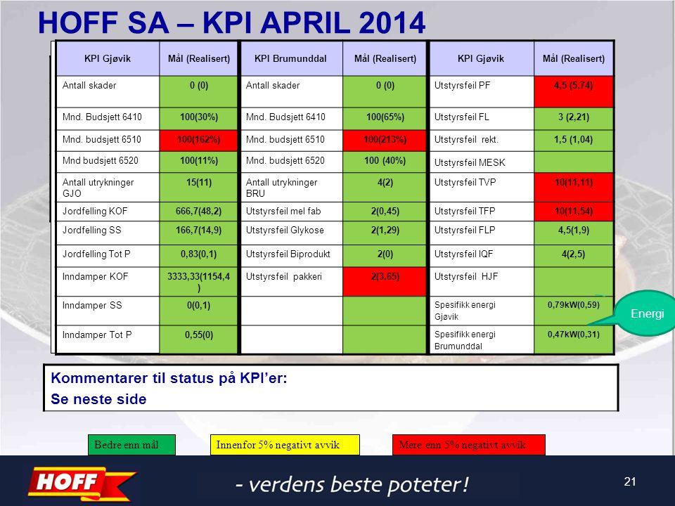 21 HOFF SA – KPI APRIL 2014 Kommentarer til status på KPI'er: Se neste side Bedre enn målInnenfor 5% negativt avvikMere enn 5% negativt avvik KPIMål (