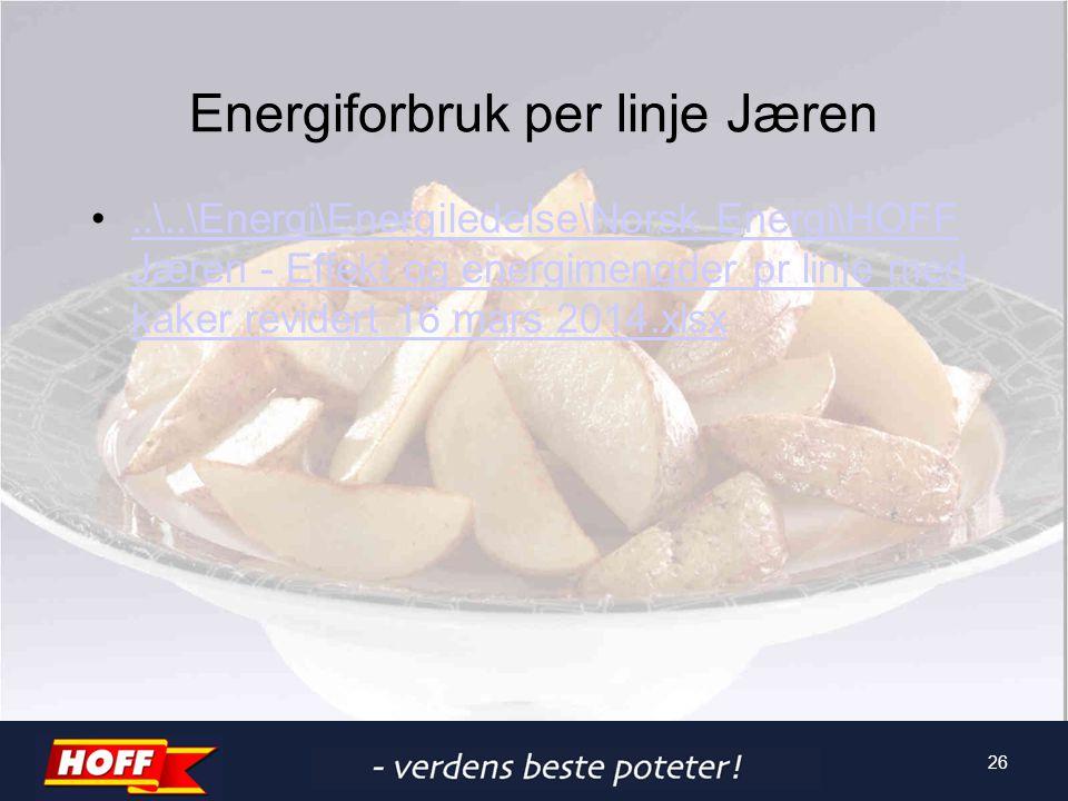 Energiforbruk per linje Jæren..\..\Energi\Energiledelse\Norsk Energi\HOFF Jæren - Effekt og energimengder pr linje med kaker revidert 16 mars 2014.xls