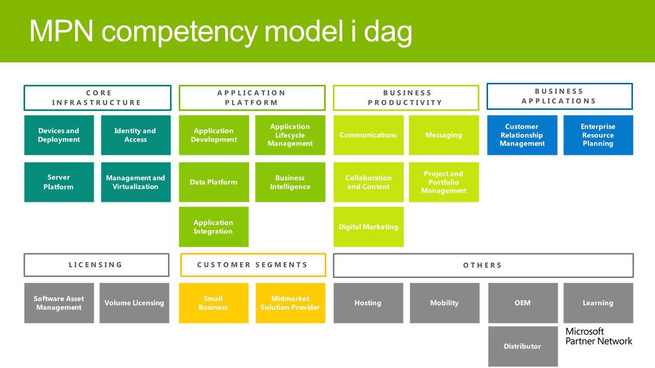 MPN competency model i dag