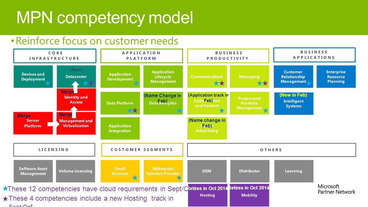 MPN competency model Reinforce focus on customer needs (New) (Name Change in Feb) These 4 competencies include a new Hosting track in Sept/Oc t These 12 competencies have cloud requirements in Sept/Oct (Name change in Feb) (New in Feb) Retires in Oct 2014 Merge ( Application track in Feb )