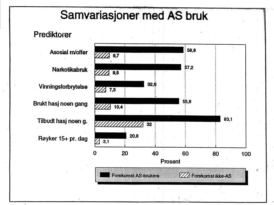 Kontaktutvalget for anti-doping arbeid Kulturdepartementet etablerte i 1994 et uformelt kontaktutvalg mellom Norges idrettsforbund og flere offentlige institusjoner for å samordne antidopingarbeidet I november 1997 ble kontaktutvalget formalisert og lagt under Kulturdepartementet.