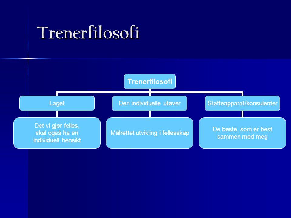 Trenerfilosofi Trenerfilosofi Laget Det vi gjør felles, skal også ha en individuell hensikt Den individuelle utøver Målrettet utvikling i fellesskap S