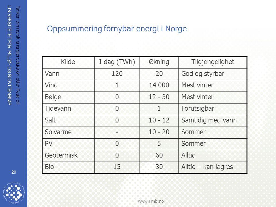 UNIVERSITETET FOR MILJØ- OG BIOVITENSKAP www.umb.no Tanker om norsk energiproduksjon etter Peak oil 20 Oppsummering fornybar energi i Norge KildeI dag