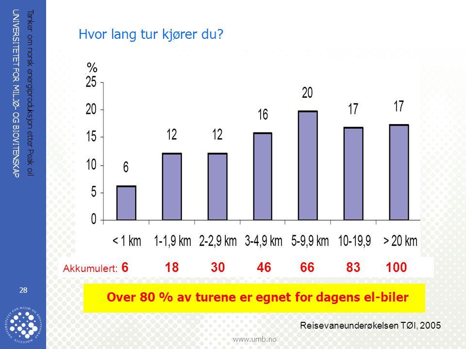 UNIVERSITETET FOR MILJØ- OG BIOVITENSKAP www.umb.no Tanker om norsk energiproduksjon etter Peak oil 28 Hvor lang tur kjører du? Reisevaneunderøkelsen