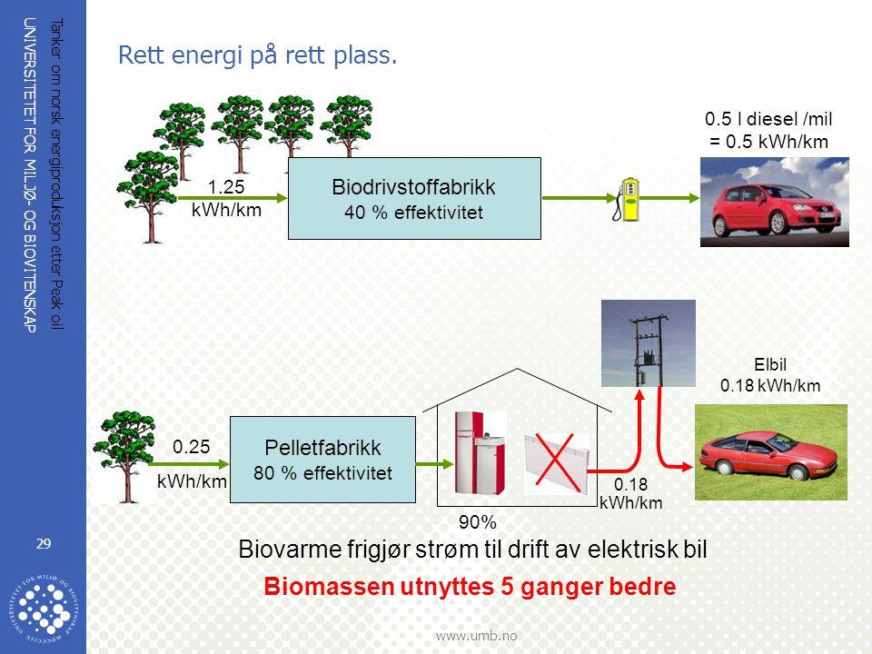 UNIVERSITETET FOR MILJØ- OG BIOVITENSKAP www.umb.no Tanker om norsk energiproduksjon etter Peak oil 29 Rett energi på rett plass. Elbil 0.18 kWh/km Bi