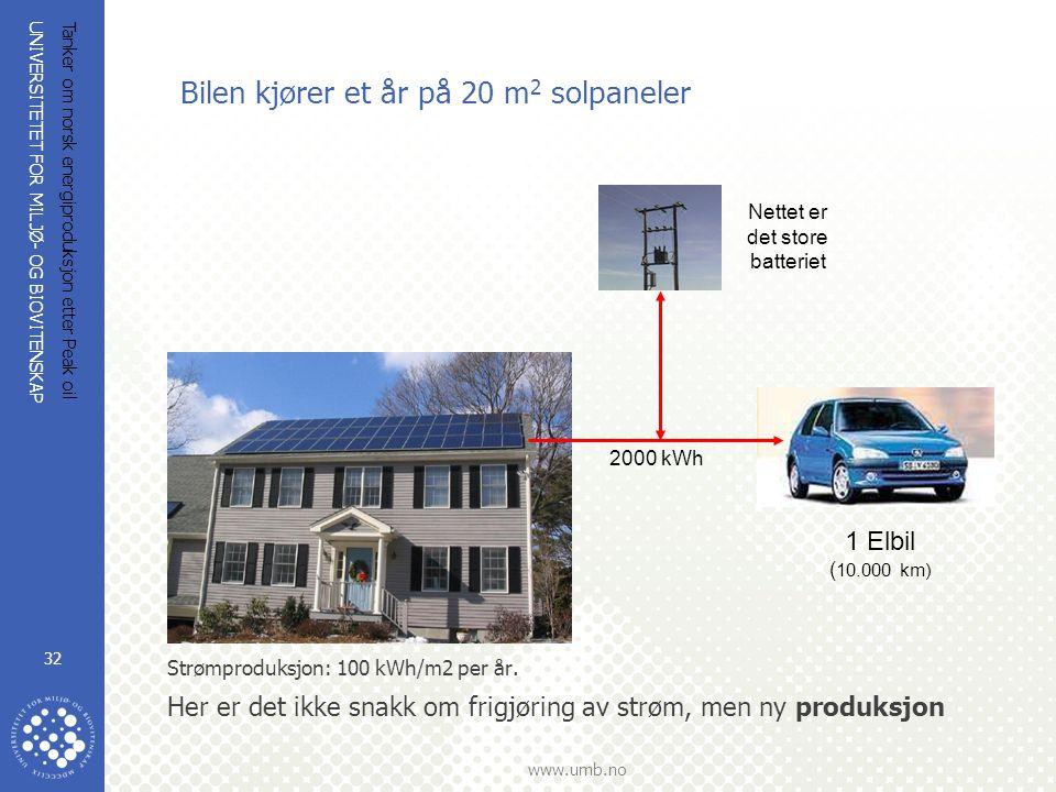 UNIVERSITETET FOR MILJØ- OG BIOVITENSKAP www.umb.no Tanker om norsk energiproduksjon etter Peak oil 32 Bilen kjører et år på 20 m 2 solpaneler 2000 kW