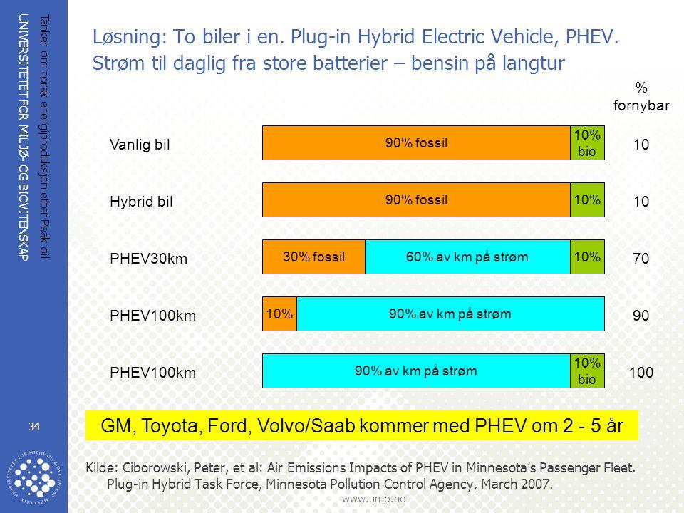 UNIVERSITETET FOR MILJØ- OG BIOVITENSKAP www.umb.no Tanker om norsk energiproduksjon etter Peak oil 34 Løsning: To biler i en. Plug-in Hybrid Electric