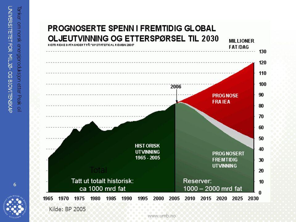 UNIVERSITETET FOR MILJØ- OG BIOVITENSKAP www.umb.no Tanker om norsk energiproduksjon etter Peak oil 6 Kilde: BP 2005 Total Tatt ut totalt historisk: c
