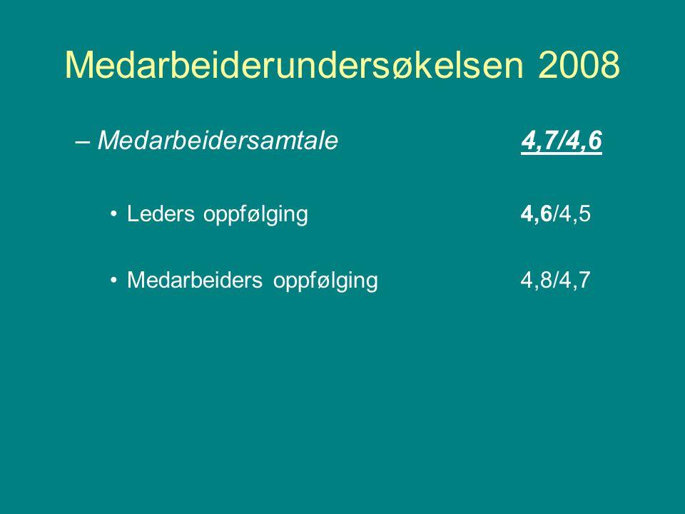 Medarbeiderundersøkelsen 2008 –Medarbeidersamtale 4,7/4,6 Leders oppfølging4,6/4,5 Medarbeiders oppfølging4,8/4,7