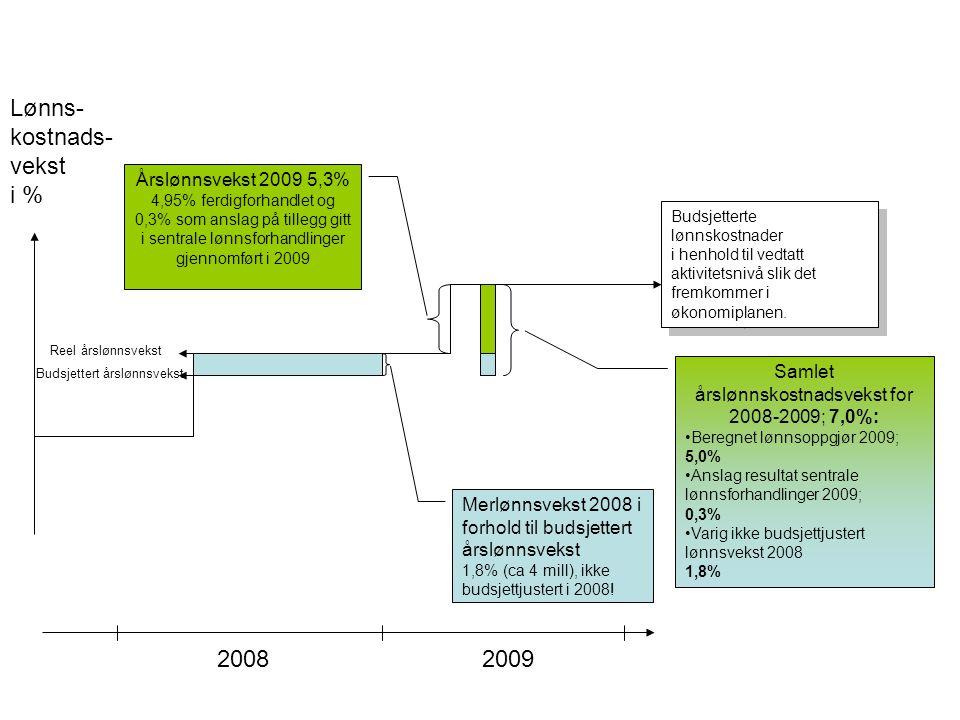 20082009 Lønns- kostnads- vekst i % Merlønnsvekst 2008 i forhold til budsjettert årslønnsvekst 1,8% (ca 4 mill), ikke budsjettjustert i 2008! Budsjett