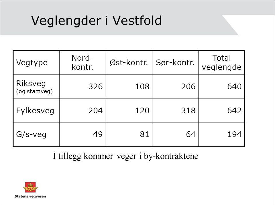 Veglengder i Vestfold Vegtype Nord- kontr. Øst-kontr.Sør-kontr. Total veglengde Riksveg (og stamveg) 326108206640 Fylkesveg204120318642 G/s-veg4981641