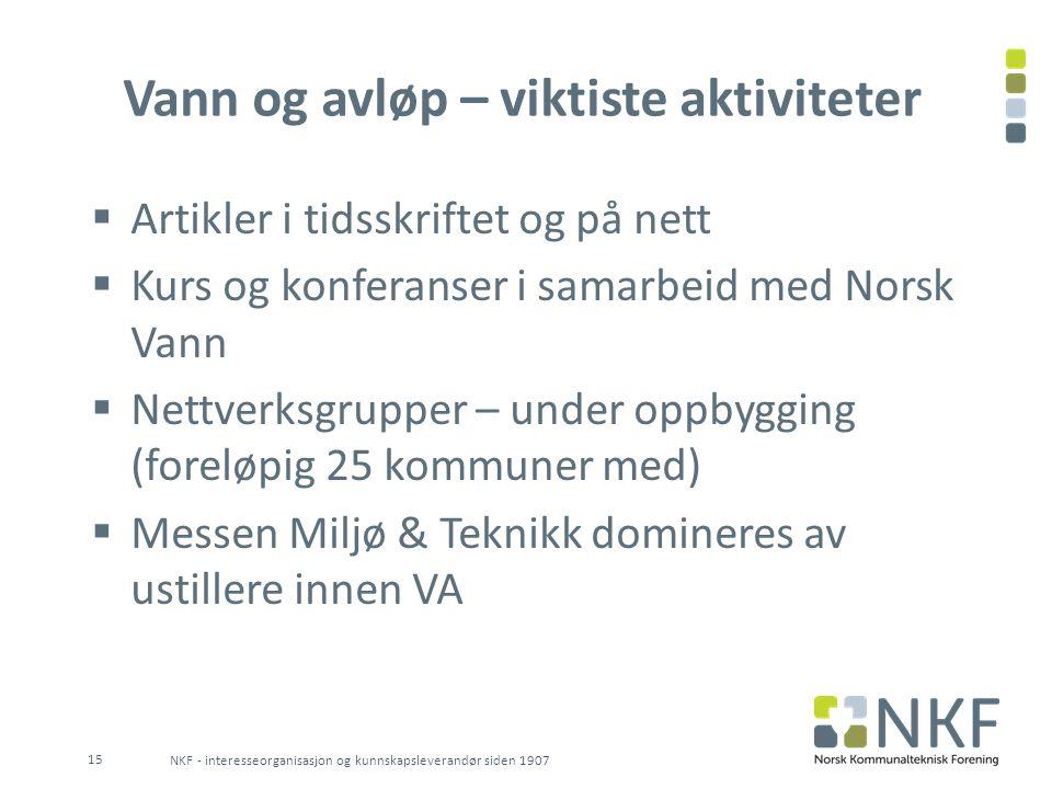 Vann og avløp – viktiste aktiviteter  Artikler i tidsskriftet og på nett  Kurs og konferanser i samarbeid med Norsk Vann  Nettverksgrupper – under