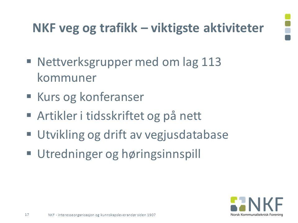 NKF veg og trafikk – viktigste aktiviteter  Nettverksgrupper med om lag 113 kommuner  Kurs og konferanser  Artikler i tidsskriftet og på nett  Utv