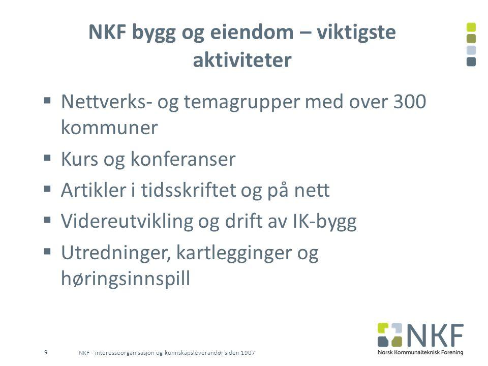 NKF bygg og eiendom – viktigste aktiviteter  Nettverks- og temagrupper med over 300 kommuner  Kurs og konferanser  Artikler i tidsskriftet og på ne