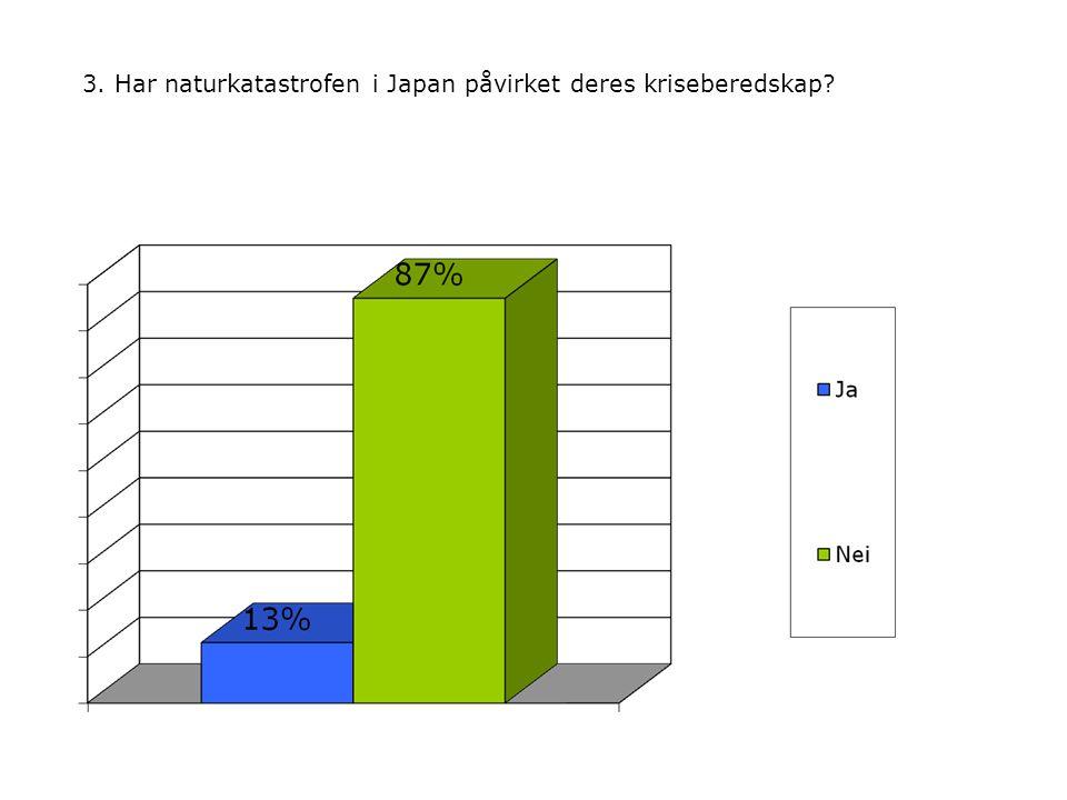 3. Har naturkatastrofen i Japan påvirket deres kriseberedskap?