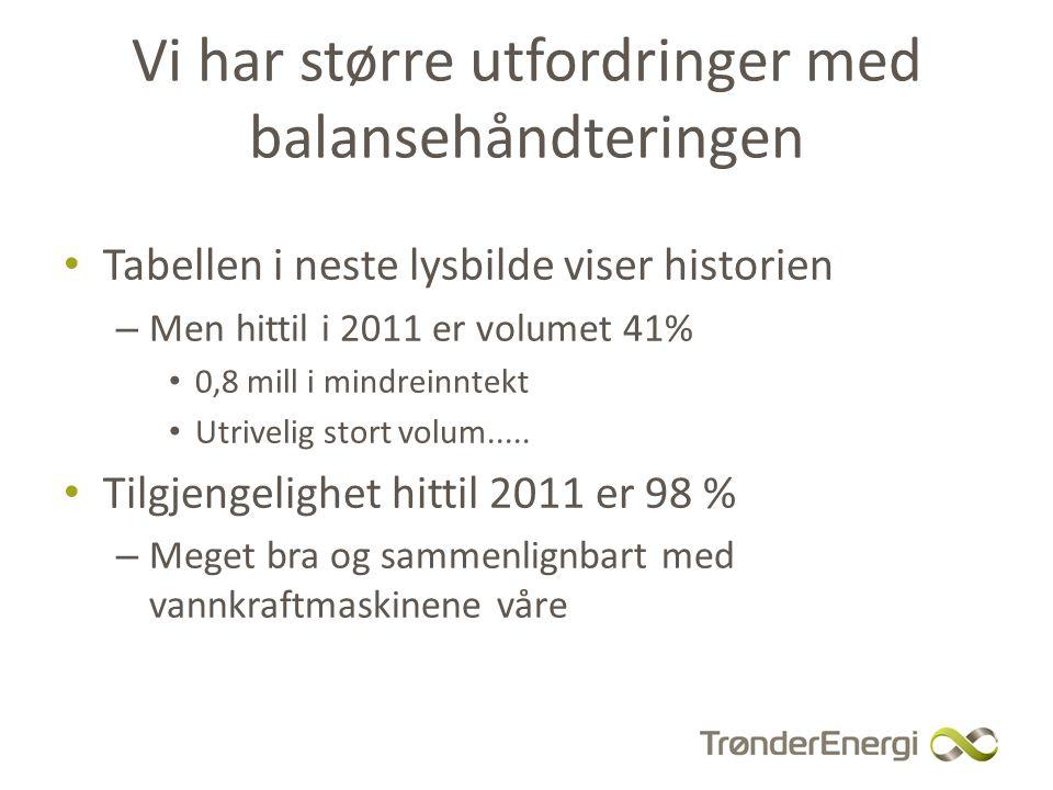 Balansekostnader TEK Vindkraft År Prod GWh Ubal.volum GWh Elspotverdi MNOK Reg.kraft MNOK 2-pris/1- pris MNOK 20091989136,7-2,9-1,0 20101658478,2-0,7-4,0 - Fra 2010 ble det etablert en rutine med overføring av nye produksjonsplaner vind hver time til Statnett - Metoden benytter ingen prognoser men sier forrige time = kommende time - gir hittil i år 200 000 i reduksjon mindreinntekt - Vi må kunne slå en slik metode med prognoser.......