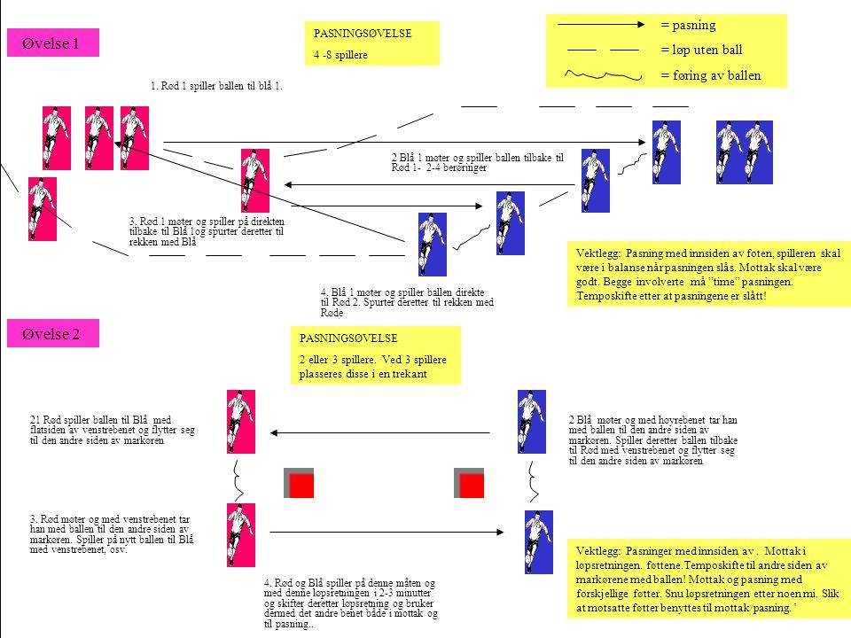 1. Rød 1 spiller ballen til blå 1. 2 Blå 1 møter og spiller ballen tilbake til Rød 1- 2-4 berøringer 3. Rød 1 møter og spiller på direkten tilbake til